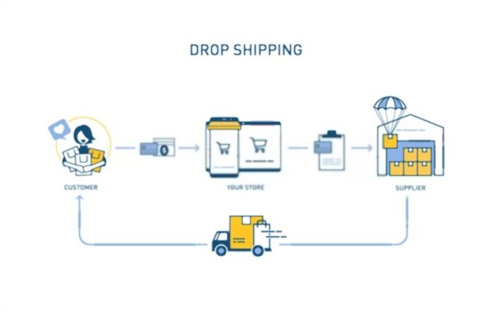 Start a Dropshipping Business - Get Started Now!